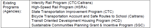 Proposed Exisiting Programs