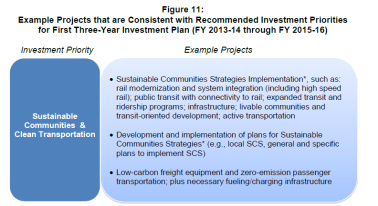 Sustainable Communities Investments