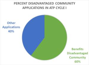 Percent DAC Apps Chart
