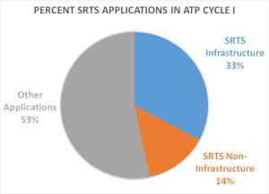 Percent SRTS Apps Chart