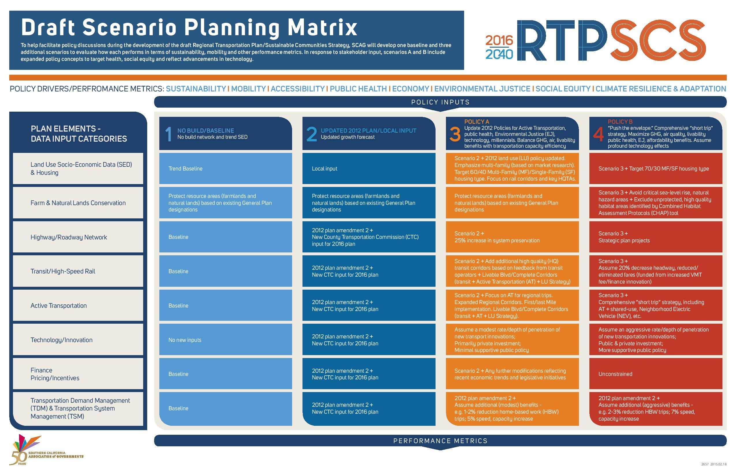 scag update  2016 regional transportation plan  u0026 sustainable communities strategy underway