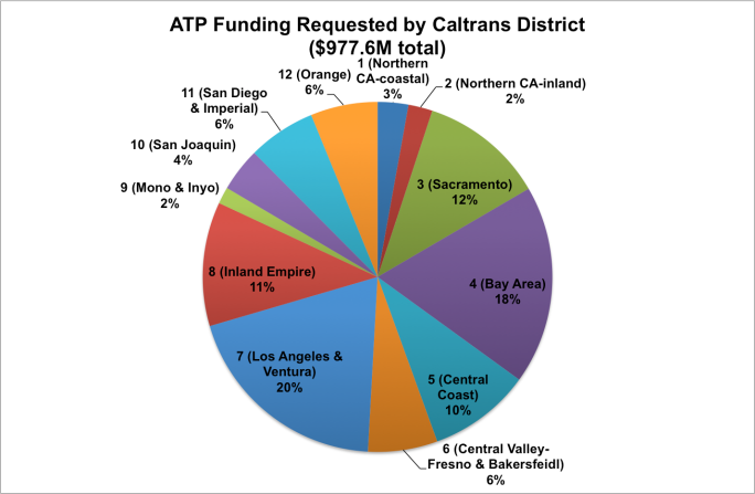 ATP by District pie chart