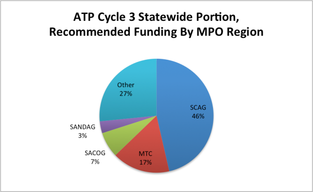 Atp Cycle 3 Award Recommendations Released Lots Of Funding For Safe